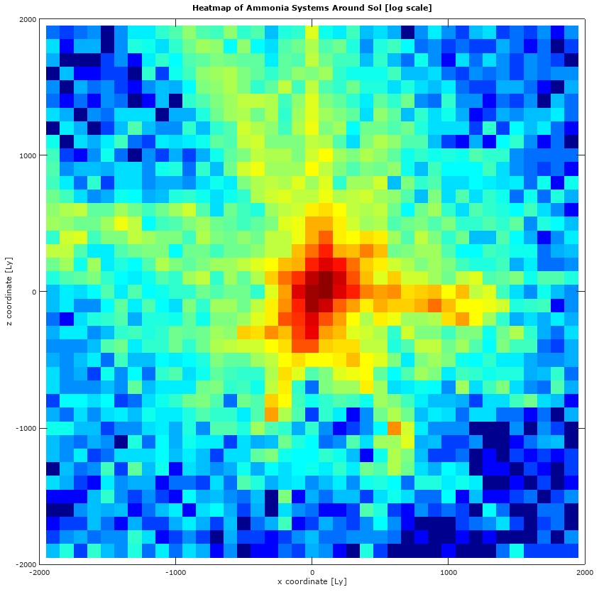 Analysis of Ammonia System Density in the Galaxy